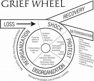 Conflict Cycle Diagram