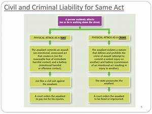PPT - CHAPTER 5 Civil Law and Procedure PowerPoint ...