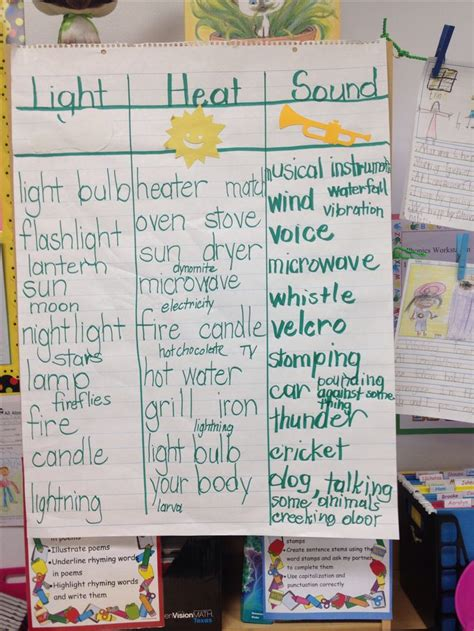 science heat light sound physical science math fact