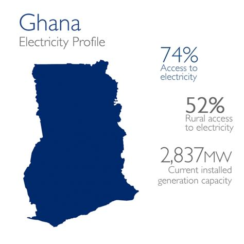 power africa  ghana  agency  international