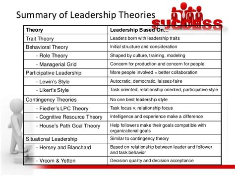 leadership theories definition