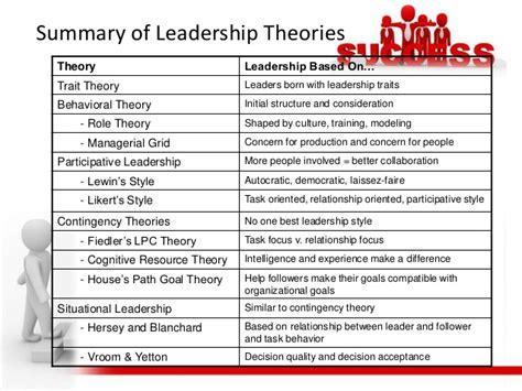 leadership theories definition
