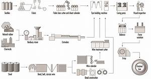 Ceiling Fan Manufacturing Process