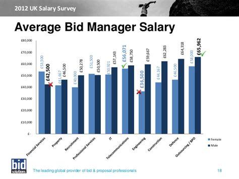 bid uk 2012 bid solutions uk salary survey
