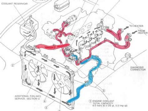 Coolant Flow Question Miata Turbo Forum Boost Cars