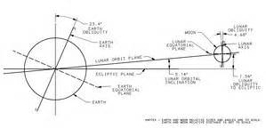 Orbit of the Moon - Wikipedia