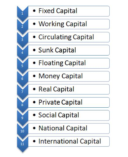 what is capital meaning features and types of capital