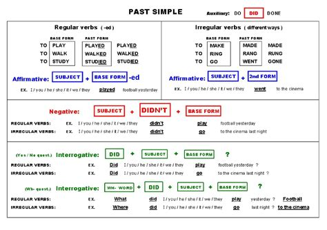 past form of tidy calam 233 o simple past tense