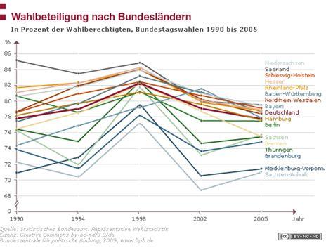 Die wahlbeteiligung betrug bis 14.00 uhr erst 27,1. Wahlbeteiligung nach Bundesländern   bpb