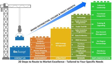 steps  route  market excellence enchange
