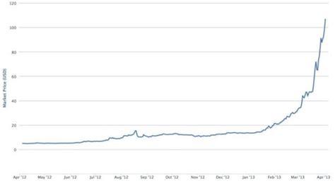 As a corollary, could the btc. Bitcoin boom: 'breakthrough moment' or billion-dollar bubble?