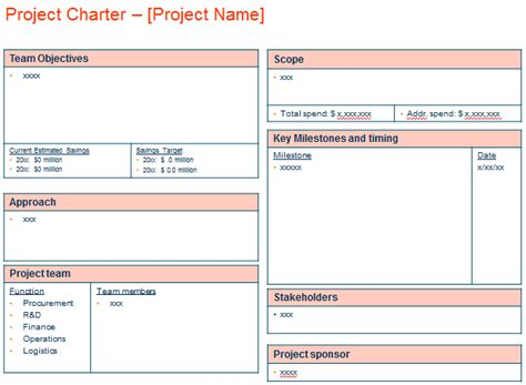 project charter procurement template purchasing power