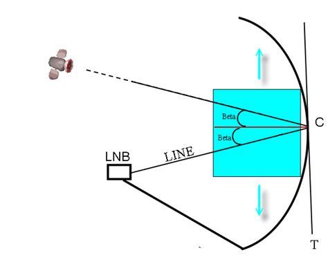 methode zur selbstausrichtung der satellitenschuessel