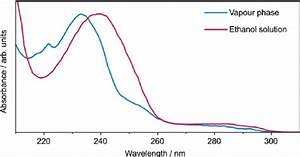 Uv Absorption Spectra Of P