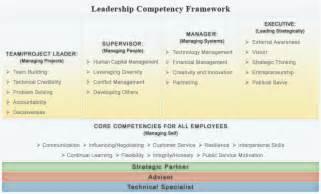 Leadership Competencies Framework