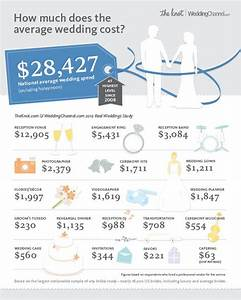 infographic the national average cost of a wedding is 28427 With how much is the average wedding