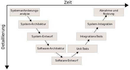 modell wikipedia