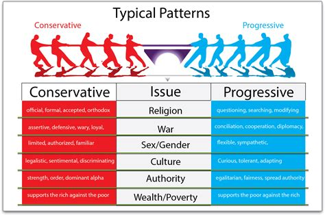 Conservative vs Progressive: Cultural Homeostasis – Studio30