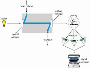 12 5  High-performance Liquid Chromatography