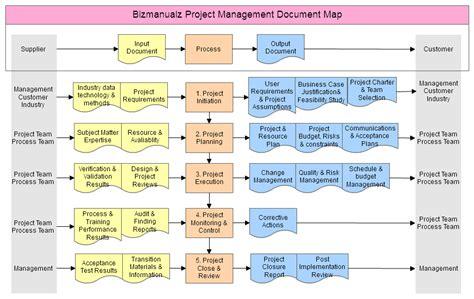 project management document map dr victor