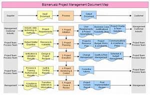 Project Management Document Map
