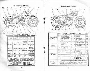 Bsa Manual Book U2026    Instruction Manual For A7 Twin  A7 Shooting Star  A10 Golden Flash And A10