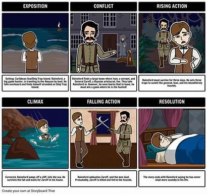 Dangerous Plot Diagram Summary Exposition Games Action