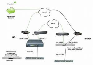 Configuring Site-to-site Vpn Over Mpls