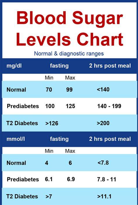 normal blood sugar levels table brokeasshomecom
