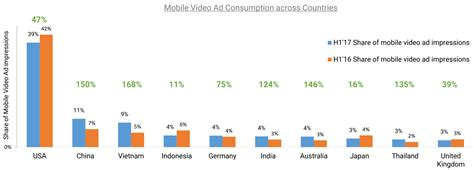 Mobile India by The Future Of Mobile Advertising In India Is All
