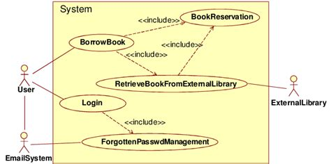 case diagram   simplified library management