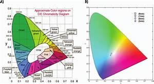 Part A  Cie 1931 Color Space Chromaticity Diagram  Part B  Global