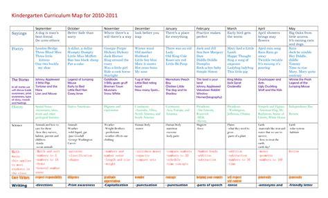Kindergarten Curriculum Map For