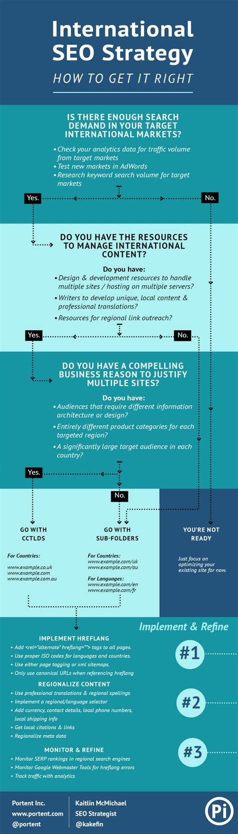Seo Strategy Guide by International Seo Strategy Guide Flowchart Portent