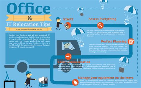 How To Plan Relocation by Your Office It Relocation A Succes Zhero