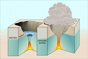 Explosive Eruptions At Kilauea Volcano  Hawai U0026 39 I  Fact Sheet 132