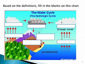 Hd Wallpaper Of Water Cycle