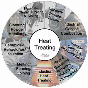Heat Treatment Industry Processes