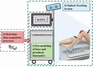 Diagram Of The Tkr Surgical Navigation System With High