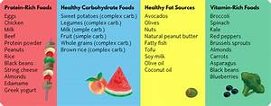 Diet Chart For Abs For Healthy Food List Ppt Diet Plan