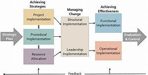 What Is Strategy Implementation  Definition And Process