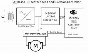 Iot Based Dc Motor Speed And Direction Controller