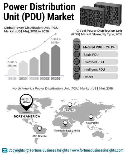 infographics power distribution unit market