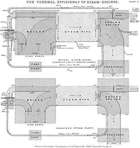 sankey diagram charts google developers