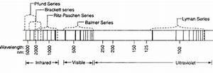 Atomic Spectra Balmer H Atom