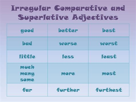 Contrast Comparative And Superlative Form
