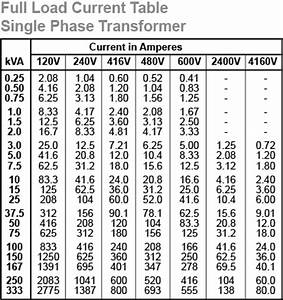 Electrical Engineering World Selection Chart For 1 Phase