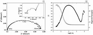 Diagrama De Nyquist  A  E Bode  B  Para A Lata De Alum U00ednio