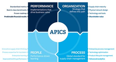 The APICS Platform for Supply Chain Excellence