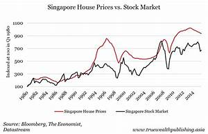 What is the historical return of real estate vs stock ...